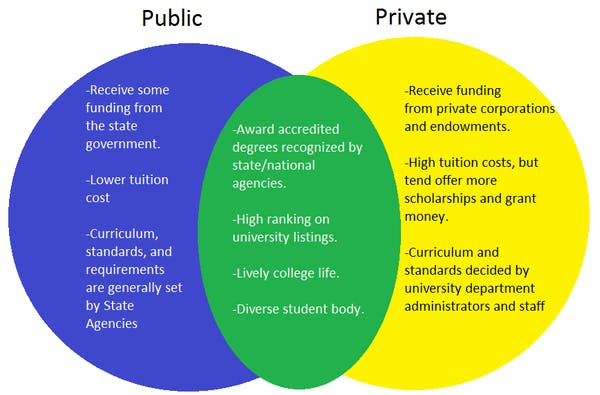 state universities should lower tuition essay