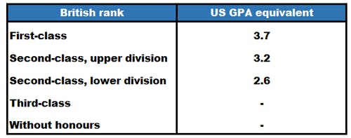 How to convert uk grades for masters degrees in other countries grading systems in the usg ccuart Choice Image