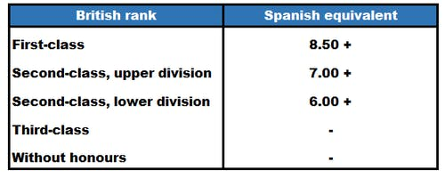 grading systems in spainpng