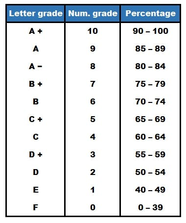 Grading system at the University of Ottawa.jpg