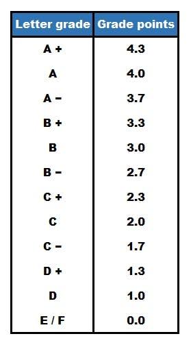grades and gpa