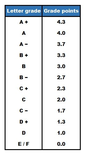 Letter To Number Grade Conversion Chart: How Grades Work in Canadian Universities - MastersPortal.comrh:mastersportal.com,Chart