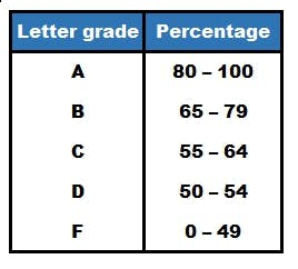Grading system in Labrador and Newfoundland.jpg
