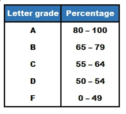 How Grades Work in Canadian Universities - MastersPortal.com