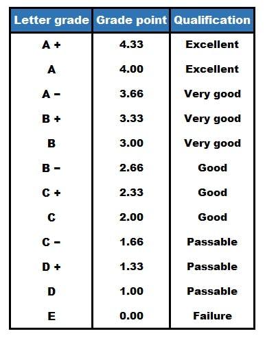 How Grades Work In Canadian Universities