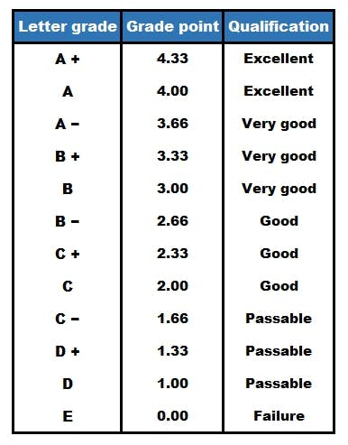 Grading system in Quebec and New Brunswick.jpg